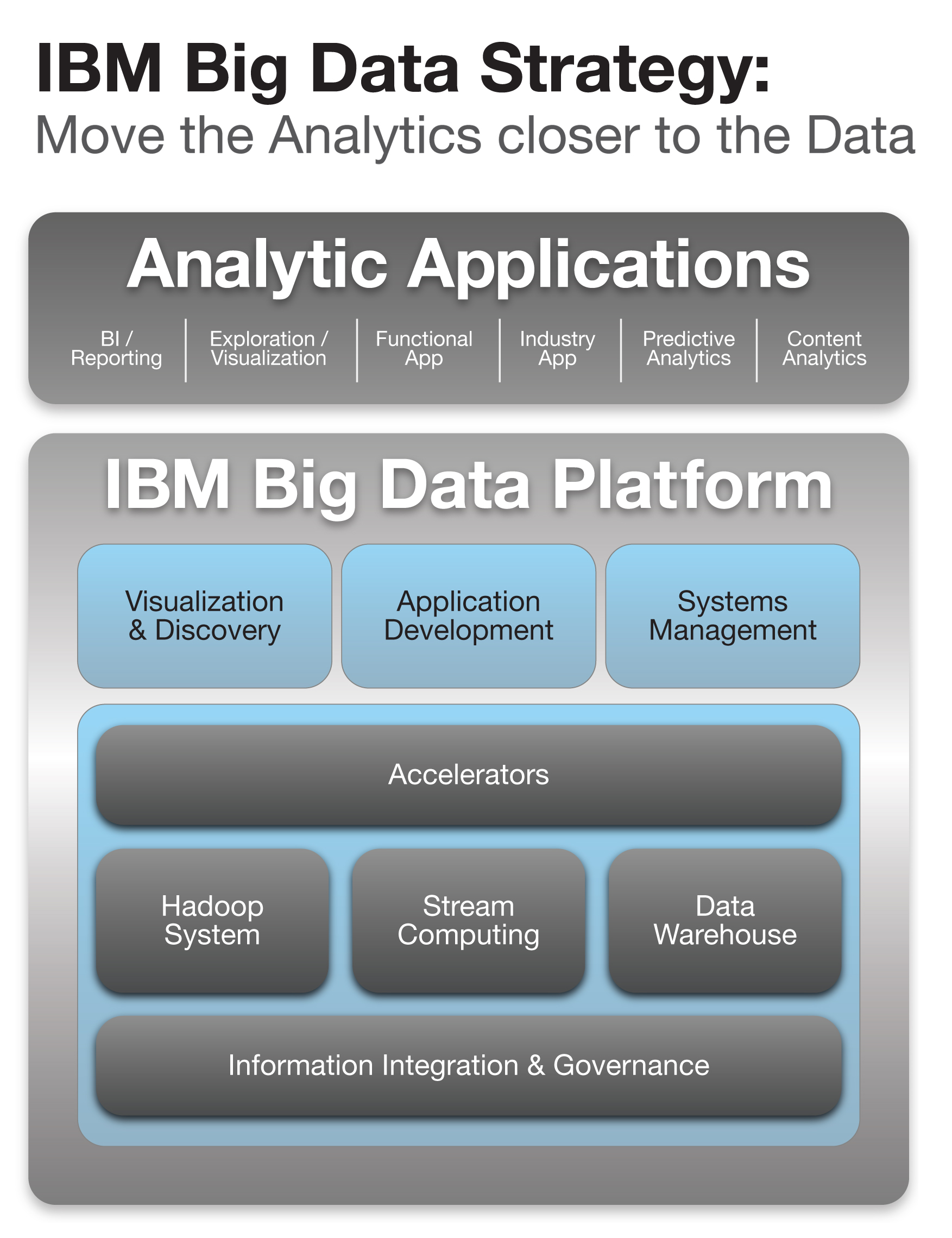 coursework 1 data analysis using ibm Databases and sql for data science from ibm much of the world's data resides  home data science data analysis  using ibm_db api lti item: hands-on lab 1:.