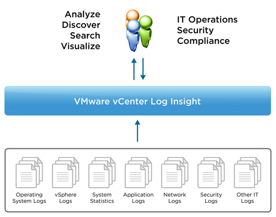 VMware vCenter Log Insight 2.0