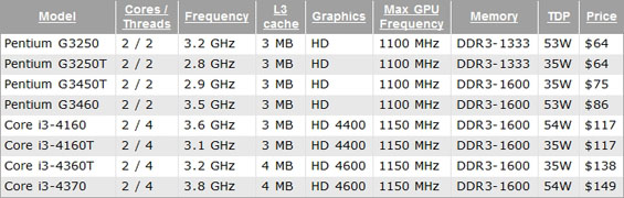 Intel Haswell_2