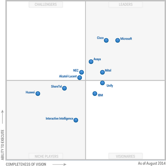 magic_quadrant