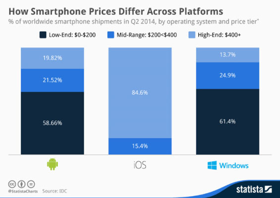statista-smartphone-prices-2q2014_story