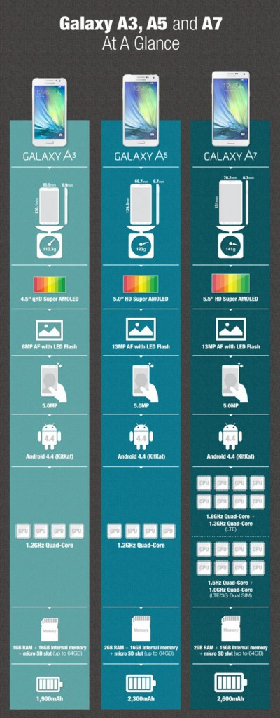 Infographic-Galaxy-A3-A5-and-A7-At-A-Glance-671x1714