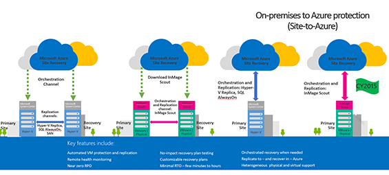 Microsoft-Azure-Site-Recovery-Services