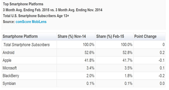 comscore-usa-3-months-to-february-2015_windows-phone