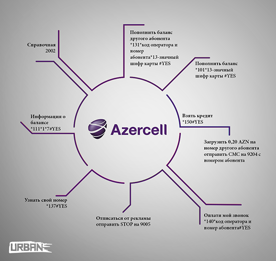 Azercell_codes