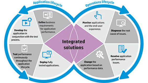 HP Performance Engineering Solution