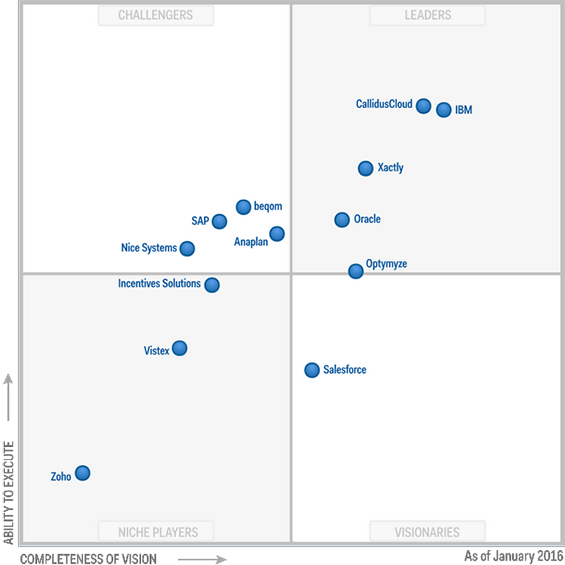 Magic Quadrant for Sales Performance Management