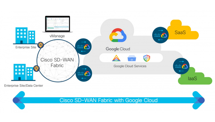 Cisco SD-WAN Cloud Hub with Google Cloud