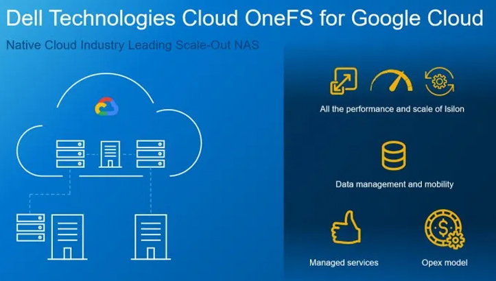 Dell Technologies Cloud OneFS